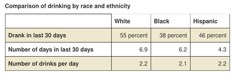 55% of white women, 38% of black women, and 46% of Hispanic women drank in the last 30 days. On average, white women drank 6.9 days in the last 30 days, black women drank 6.2 days in the last 30, and Hispanic women drank 4.3 days in the last 30. On average, white women had 2.2 drinks per day, black women had 2.1 drinks, and Hispanic women had 2.2.