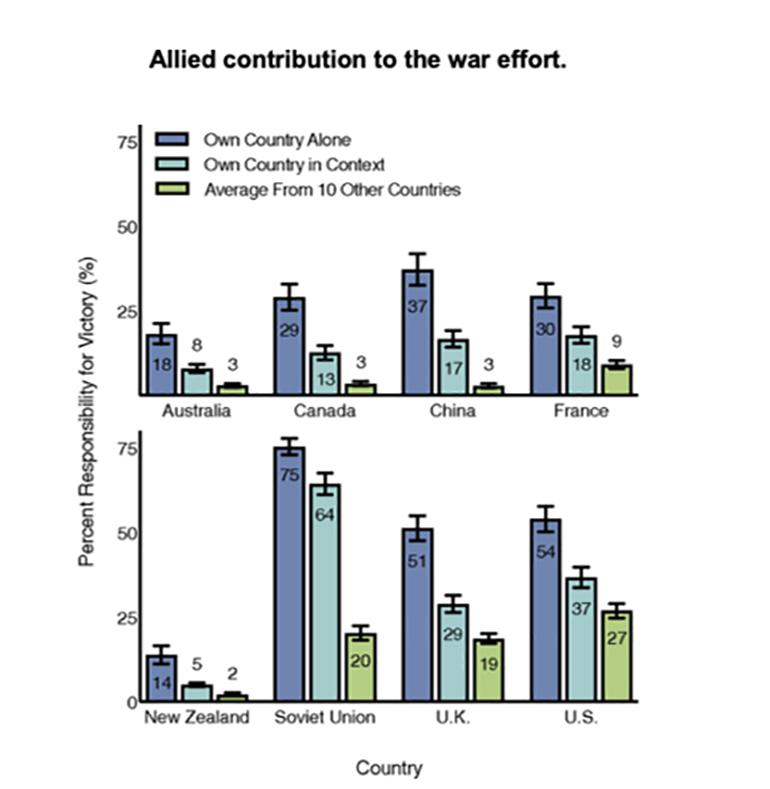 The chart shows that in all 8 Allied countries researchers studied, people say their country contributed to victory in WWII more than all others.
