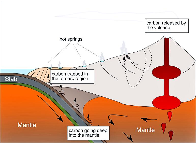 Carbon cycle near volcanoes