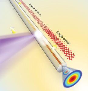 silicon core in glass capillary