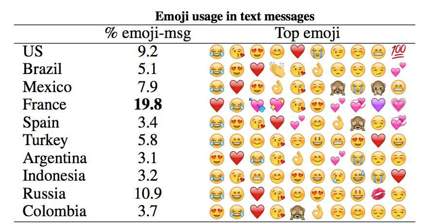 emoji use by country