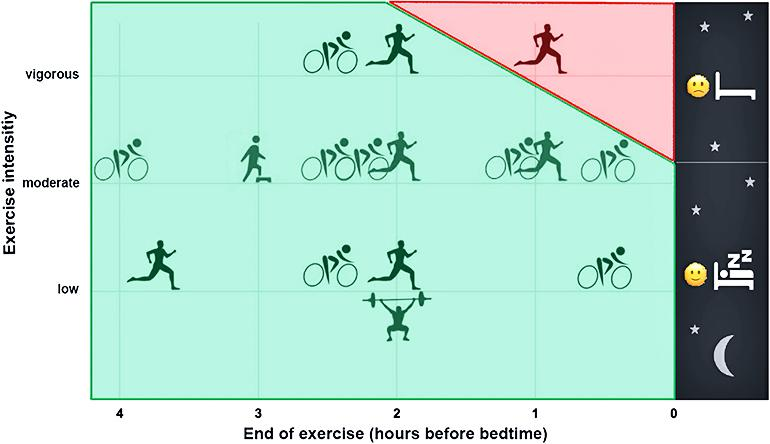 exercise and sleep graphic