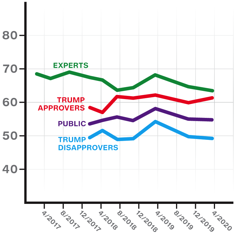 The chart shows declines in belief in the health of US democracy among experts, Trump disapprovers, and the general public, with only Trump approvers having a more positive view of the health of US democracy.