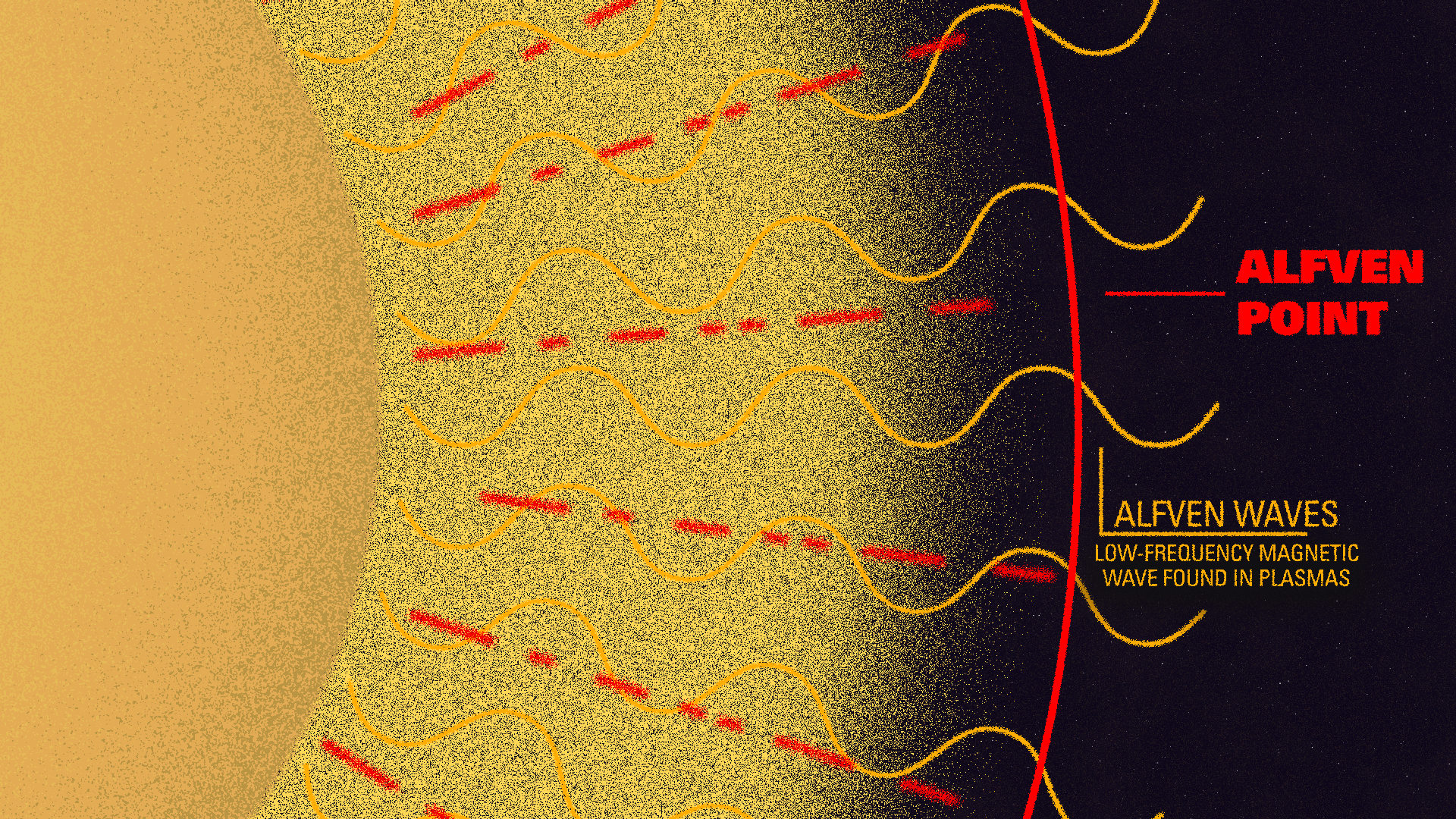 diagram of Alfvén waves and sun