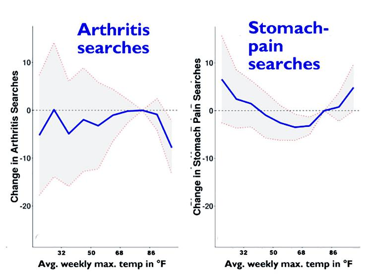 arthritis and stomach pain searches