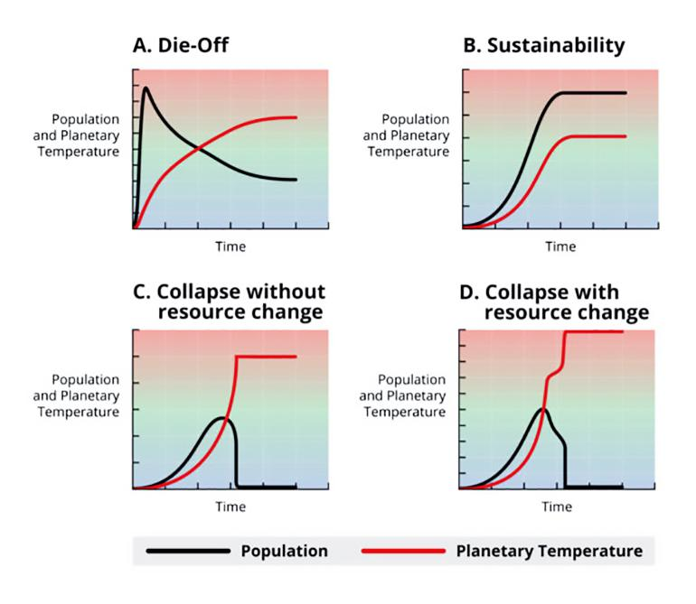4 climate change scenarios