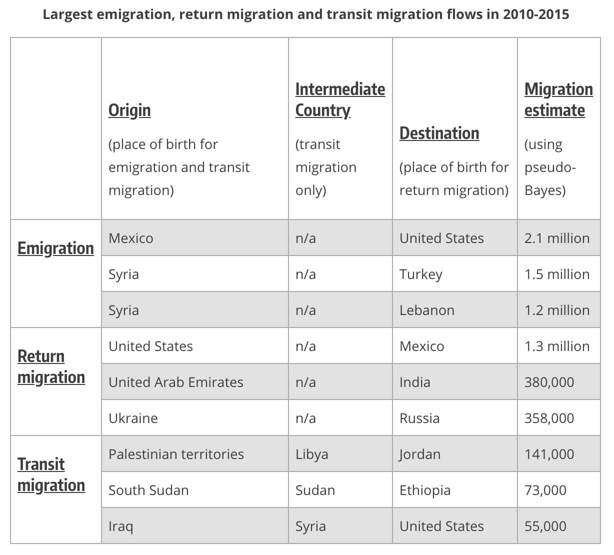 chart on migration from country to country