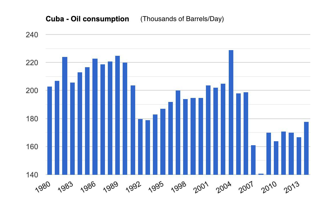 Cuba Oil Consumption, 1980-2014